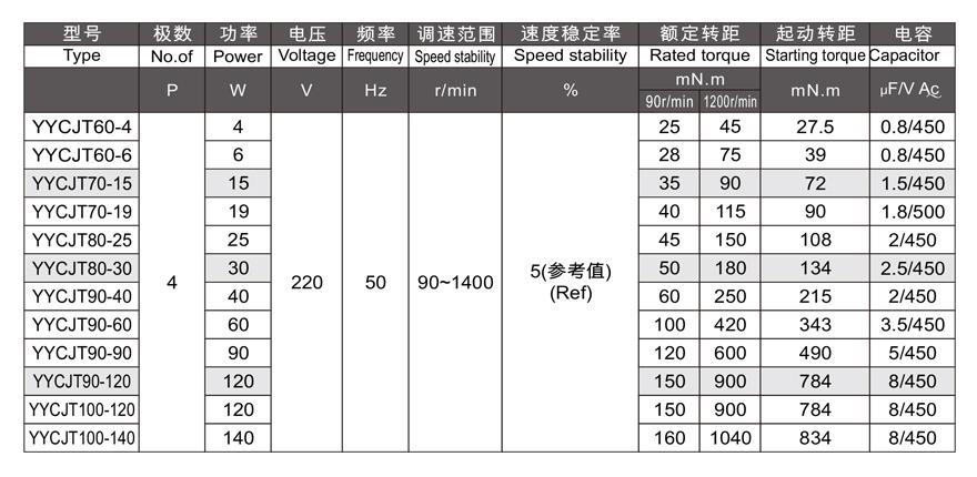 4W~140W单相调速电机参数