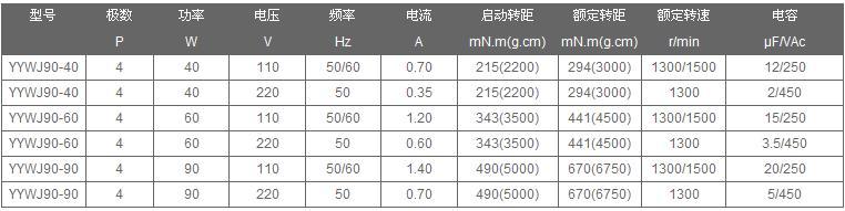 微型蜗轮电机YYWJ90参数